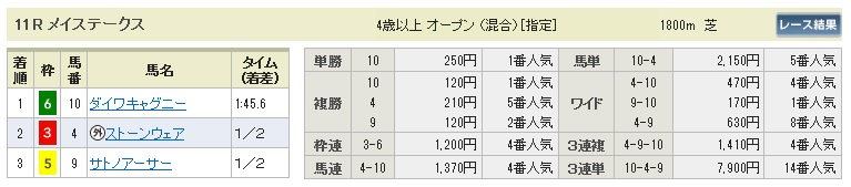 【払戻金】300519東京11R(長生式馬券スタイル)