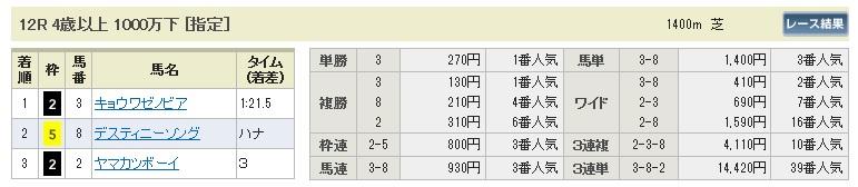 【払戻金】300519東京12R(長生式馬券スタイル)