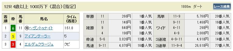 【払戻金】300520京都12R(長生式馬券スタイル)