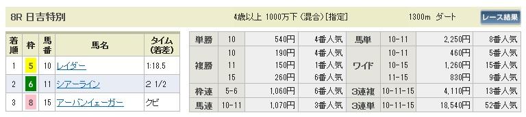 【払戻金】300520東京8R(長生式馬券スタイル)
