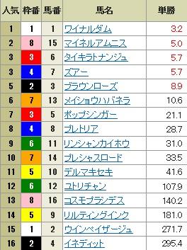 【確定オッズ】0708函館10(長生式馬券スタイル)