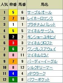 【確定オッズ】0708福島11(長生式馬券スタイル)