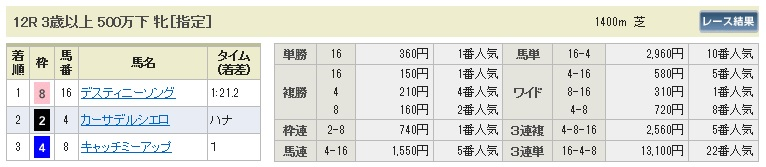 【払戻金】0721中京12R(長生式馬券スタイル)