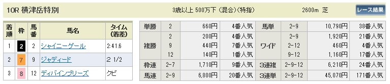 【払戻金】0721函館10R(長生式馬券スタイル)