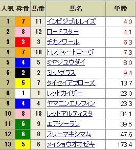 【確定オッズ】0729小倉10R(長生式馬券スタイル)