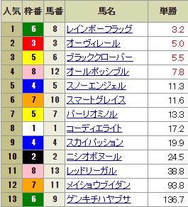 【確定オッズ】0729小倉11R(長生式馬券スタイル)