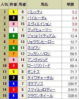 【確定オッズ】0729新潟12R(長生式馬券スタイル)