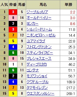 【確定オッズ】0804新潟11R(長生式馬券スタイル)