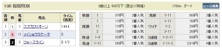 【払戻金】0804小倉10R(長生式馬券スタイル)