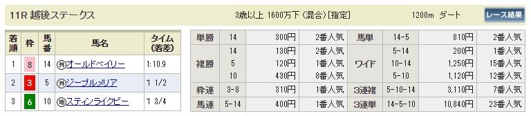 【払戻金】0804新潟11R(長生式馬券スタイル)