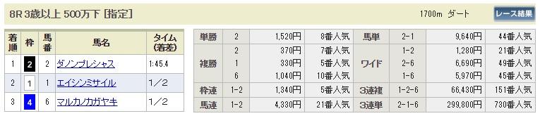 【払戻金】0805小倉8R(長生式馬券スタイル)