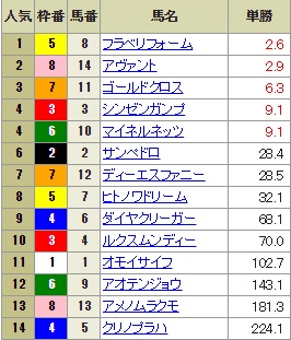【確定オッズ】0811札幌9R(長生式馬券スタイル)