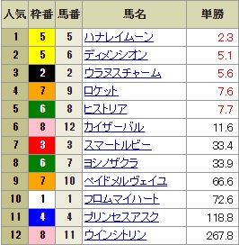 【確定オッズ】0811新潟9R(長生式馬券スタイル)