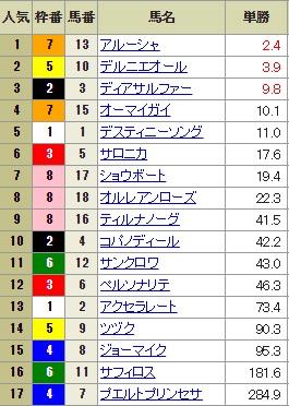【確定オッズ】0812新潟9R(長生式馬券スタイル)