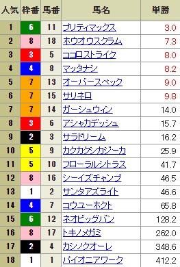 【確定オッズ】0812新潟12R(長生式馬券スタイル)