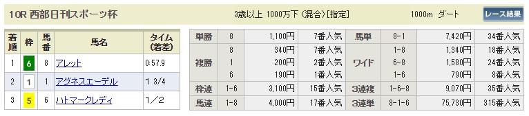 【払戻金】0812小倉10R(長生式馬券スタイル)