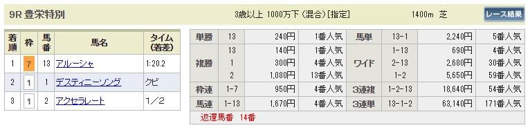【払戻金】0812新潟9R(長生式馬券スタイル)
