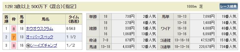 【払戻金】0812新潟12R(長生式馬券スタイル)