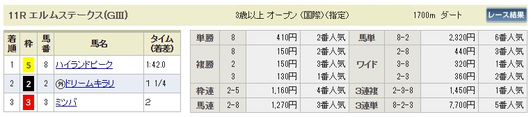 【払戻金】0812札幌11R(長生式馬券スタイル)