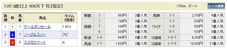 【払戻金】0812小倉12R(長生式馬券スタイル)