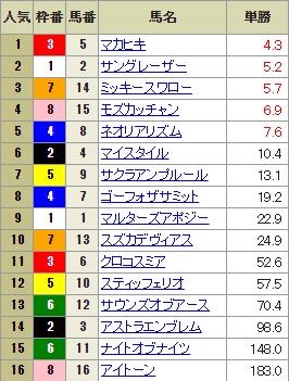【確定オッズ】0819札幌11R(長生式馬券スタイル)