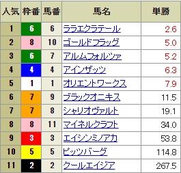 【確定オッズ】0818札幌11R(長生式馬券スタイル)