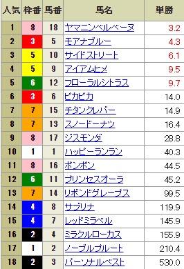 【確定オッズ】0819新潟12R(長生式馬券スタイル)