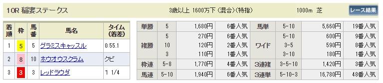 【払戻金】0825新潟10R(長生式馬券スタイル)