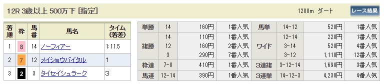 【払戻金】0826新潟12R(長生式馬券スタイル)
