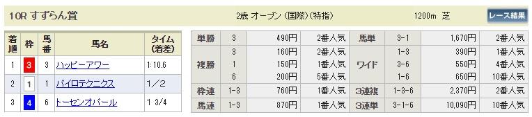 【払戻金】0902札幌10R(長生式馬券スタイル)