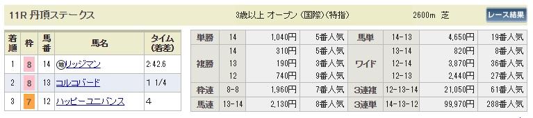 【払戻金】0902札幌11R(長生式馬券スタイル)