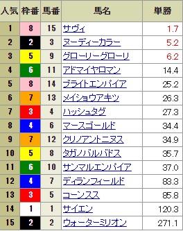 【確定オッズ】300909阪神12R(長生式馬券スタイル)