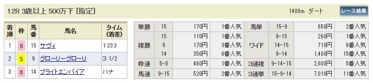 【払戻金】300909阪神12R(長生式馬券スタイル)