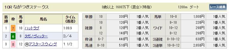 【払戻金】300909中山10R(長生式馬券スタイル)