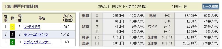【払戻金】0915阪神10R(長生式馬券スタイル)