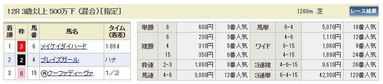 【払戻金】0916阪神12R(長生式馬券スタイル)