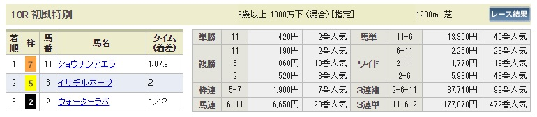 【払戻金】0916中山10R(長生式馬券スタイル)