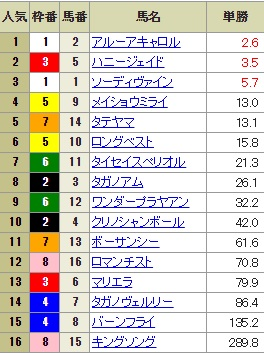 【確定オッズ】0916阪神9R(長生式馬券スタイル)