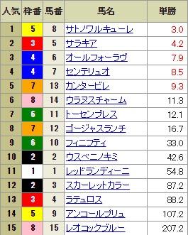 【確定オッズ】0916阪神11R(長生式馬券スタイル)