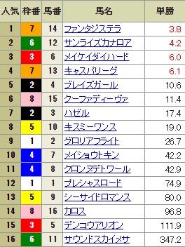 【確定オッズ】0916阪神12R(長生式馬券スタイル)