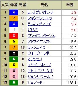 【確定オッズ】0916中山10R(長生式馬券スタイル)