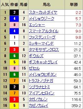 【確定オッズ】0917阪神12R(長生式馬券スタイル)
