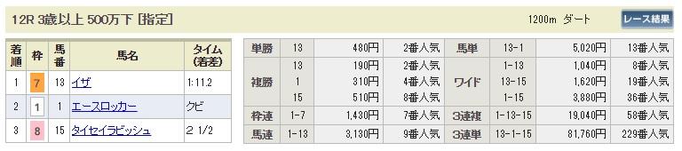 【払戻金】300923中山12R(長生式馬券スタイル)