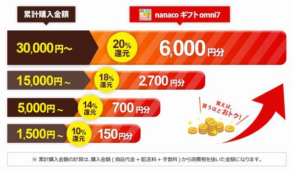 ギフト omni7 nanaco