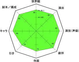 ゆるキャン レーダー小 5