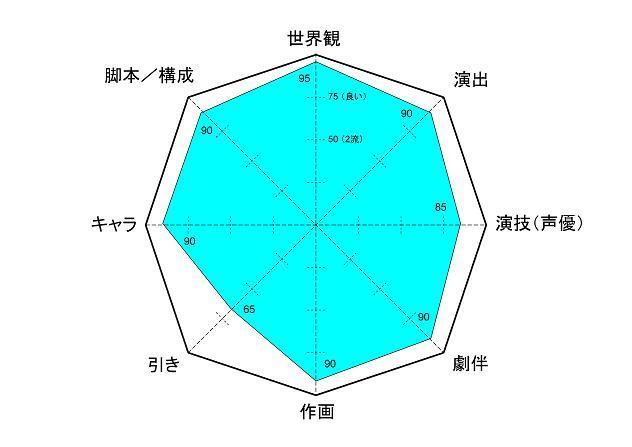 十二国記 レーダー