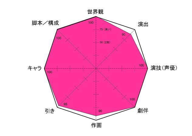銀英伝 レーダー