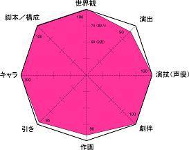 銀英伝 レーダー小5