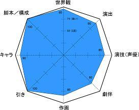 コードギアス レーダー小5