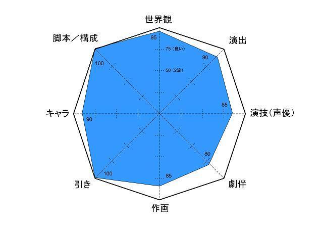 コードギアス レーダー